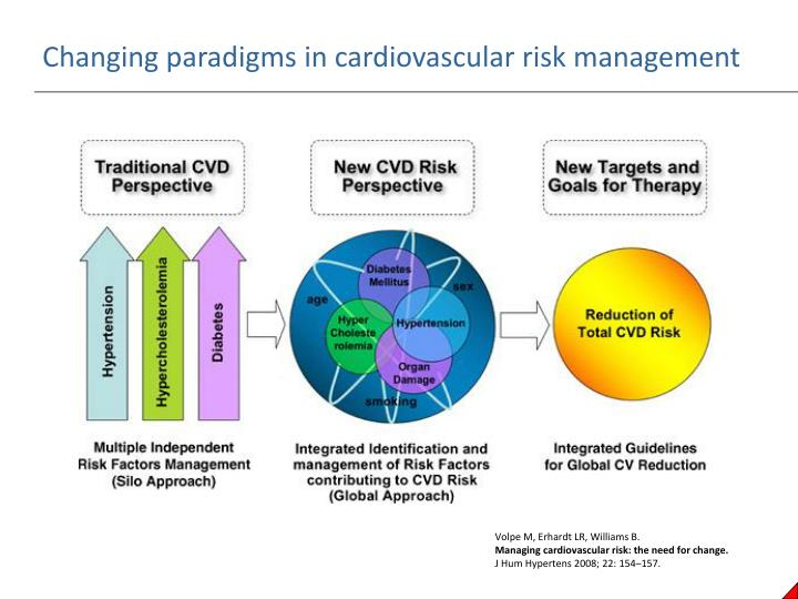 Changing paradigms in cardiovascular risk management
