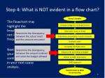 step 4 what is not evident in a flow chart