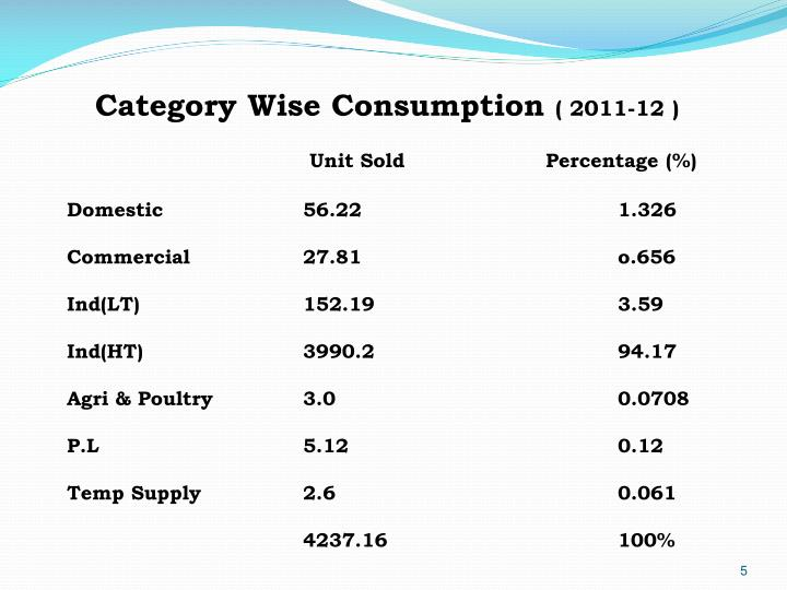 Category Wise Consumption