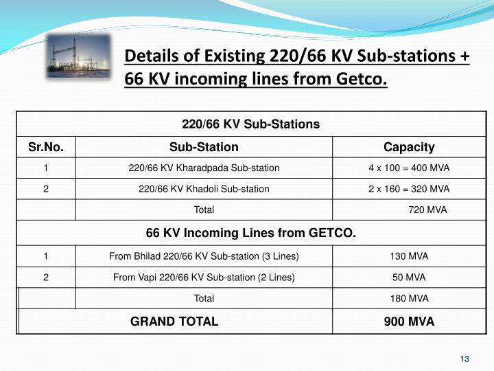 Details of Existing 220/66 KV Sub-stations + 66 KV incoming lines from Getco.