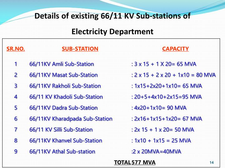 Details of existing 66/11 KV Sub-stations of