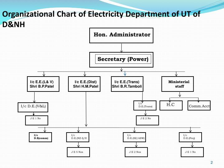 Organizational Chart of Electricity Department of UT of D&NH