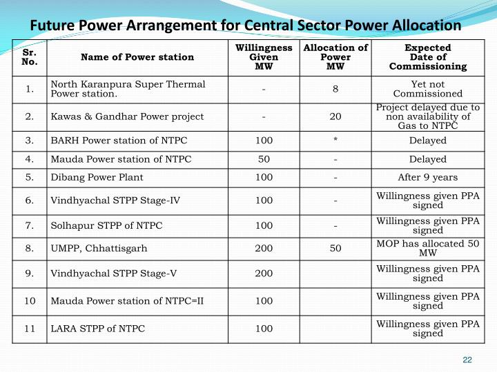 Future Power Arrangement for Central Sector Power Allocation