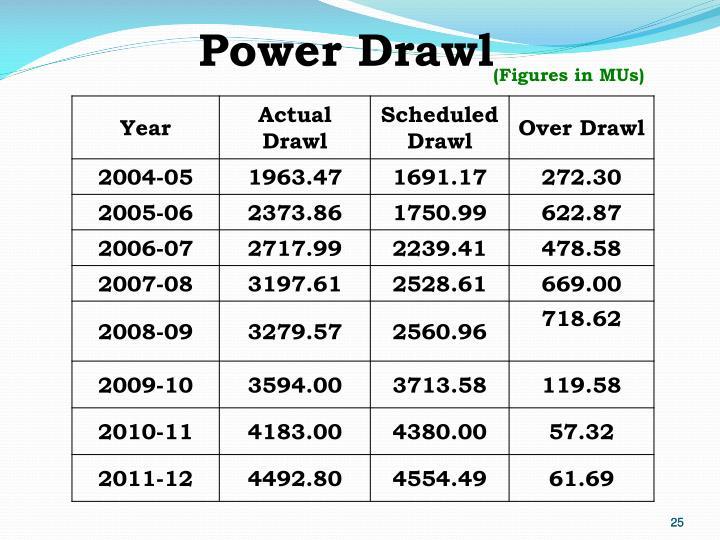 Power Drawl