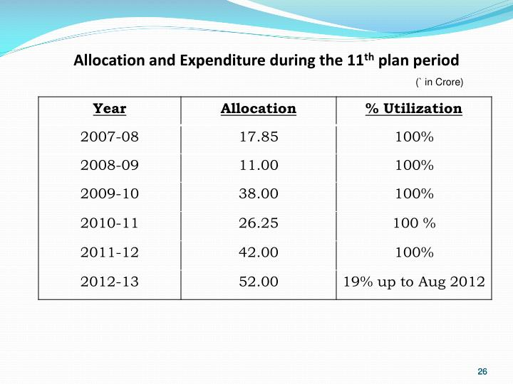 Allocation and Expenditure during the 11