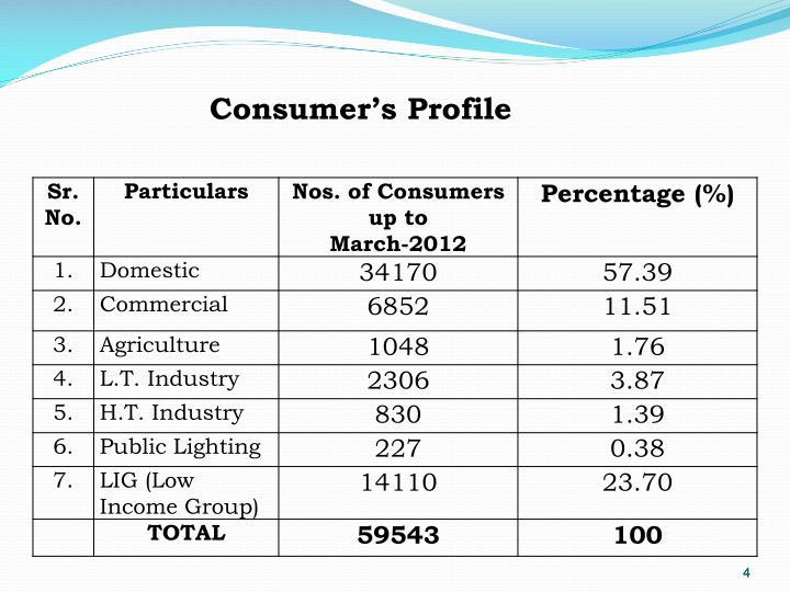 Consumer's Profile