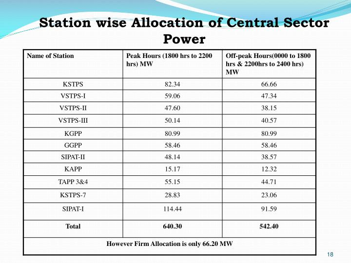 Station wise Allocation of Central Sector Power