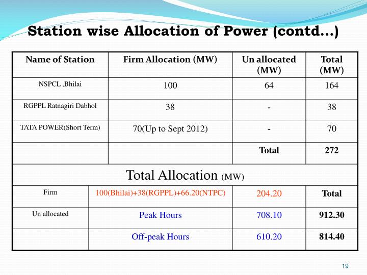 Station wise Allocation of Power (contd…)