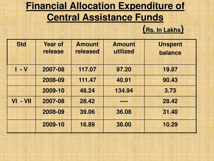 Financial Allocation Expenditure of Central Assistance Funds