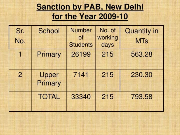 Sanction by PAB, New Delhi