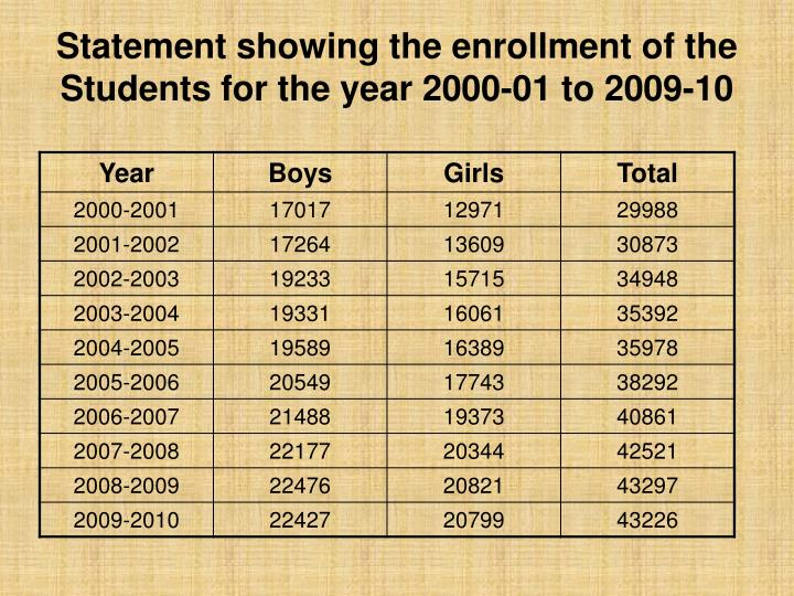 Statement showing the enrollment of the Students for the year 2000-01 to 2009-10