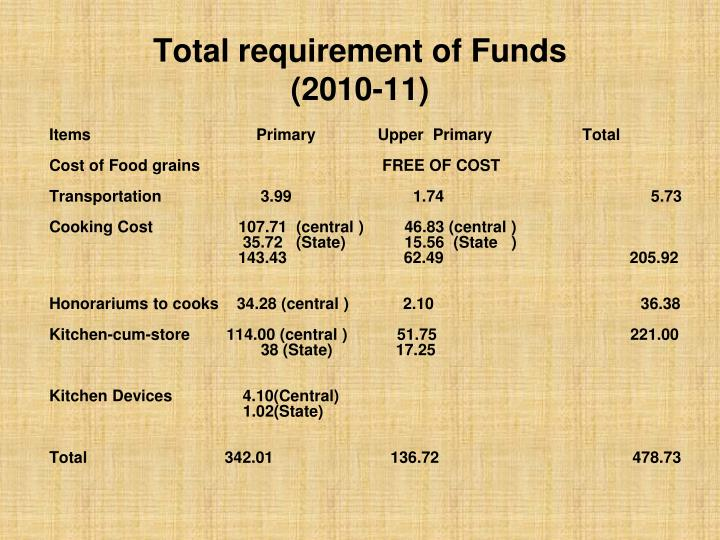 Total requirement of Funds