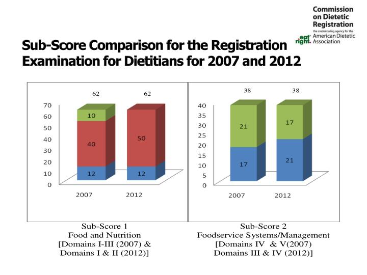 Sub-Score Comparison for the Registration Examination for Dietitians for 2007 and 2012