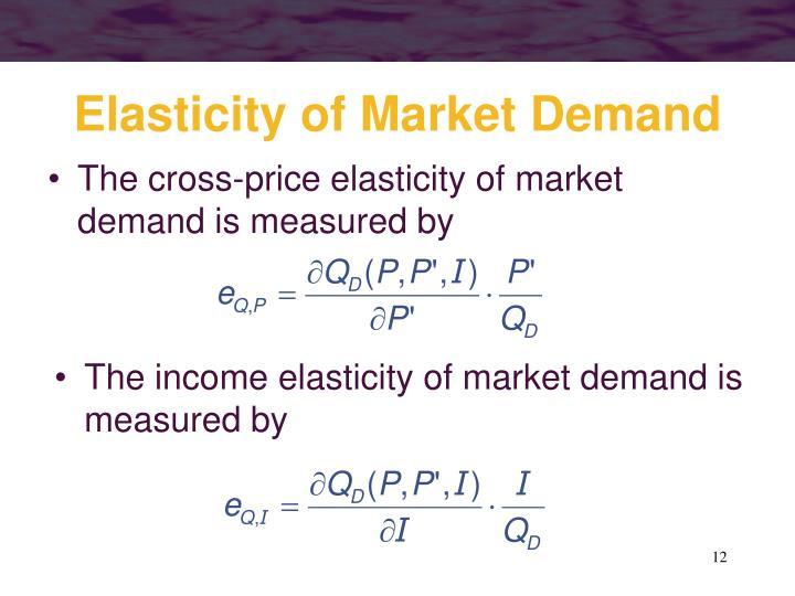 Elasticity of Market Demand