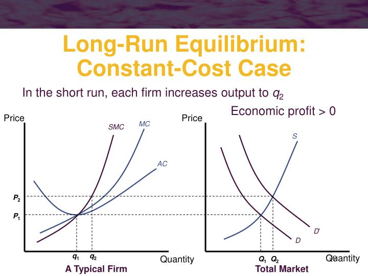 In the short run, each firm increases output to
