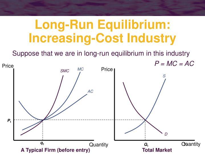 Long-Run Equilibrium: Increasing-Cost Industry
