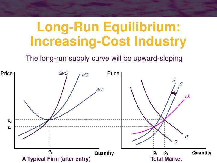 The long-run supply curve will be upward-sloping