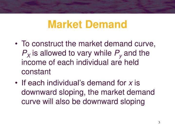 Market demand1