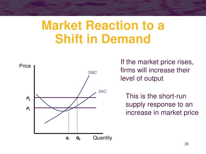 If the market price rises, firms will increase their level of output