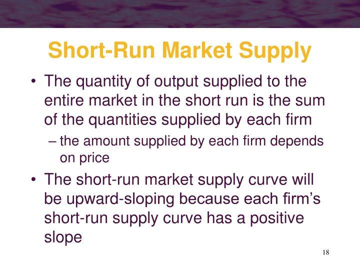 Short-Run Market Supply