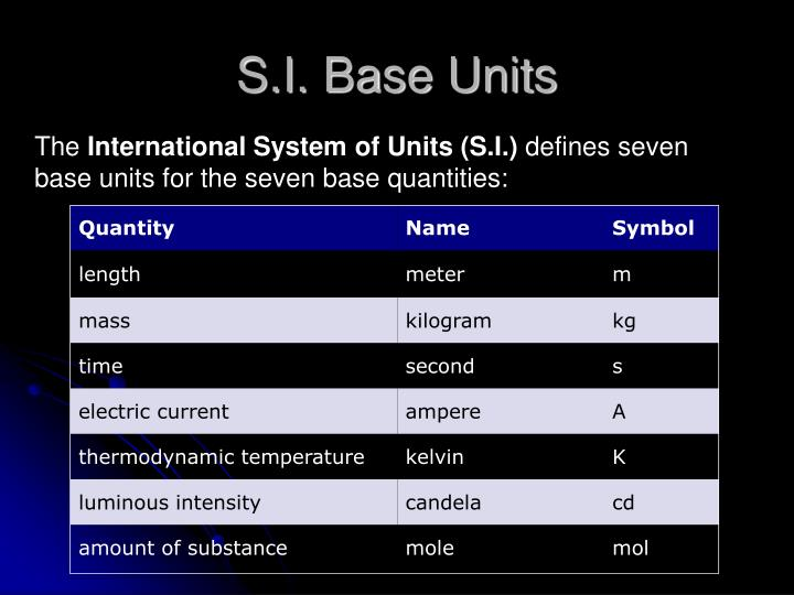 S.I. Base Units