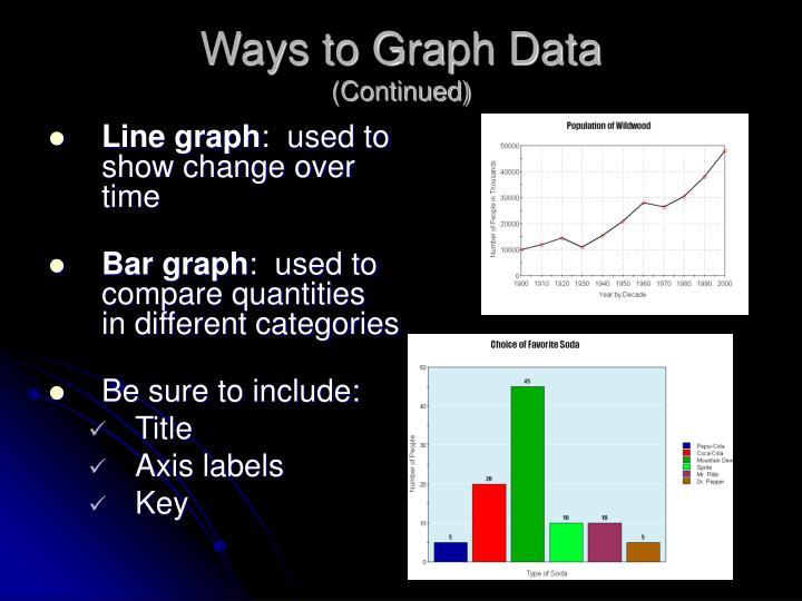Ways to Graph Data