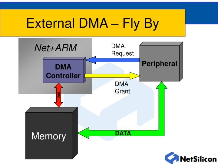 External DMA – Fly By