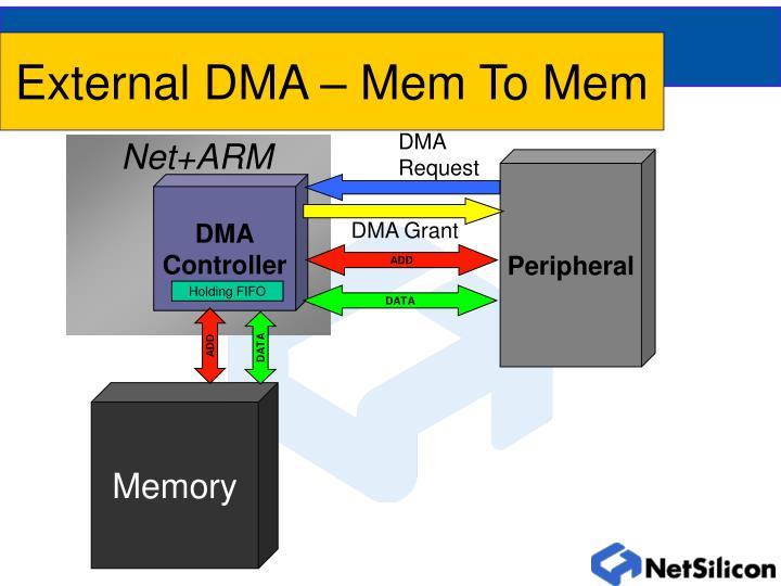 External DMA – Mem To Mem