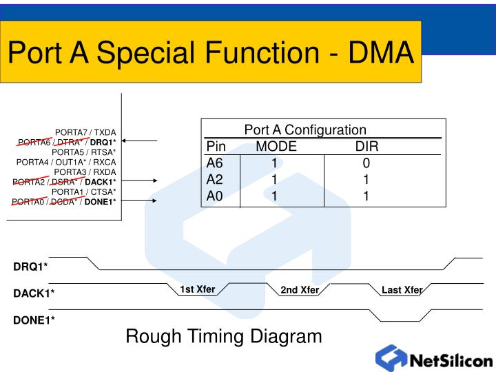 Port A Special Function - DMA
