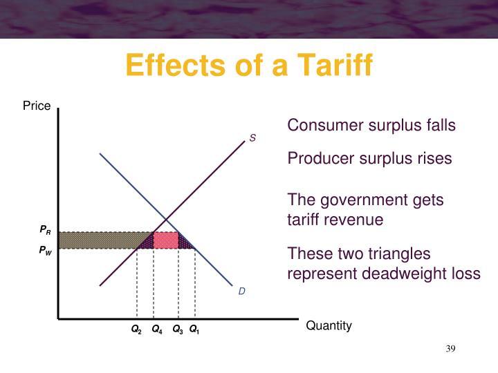 Consumer surplus falls
