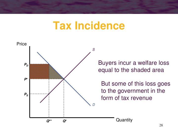 Buyers incur a welfare loss
