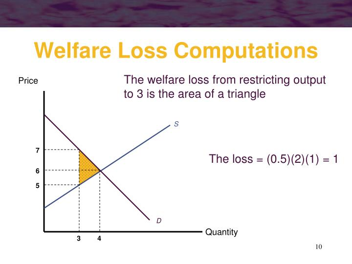 The welfare loss from restricting output