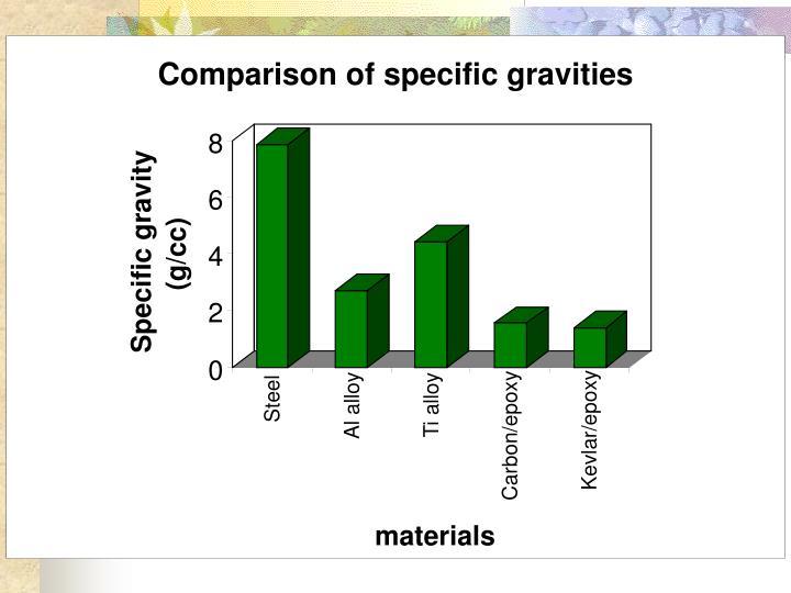 Comparison of specific gravities