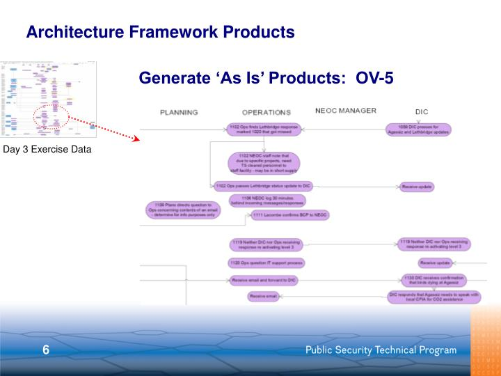 Architecture Framework Products