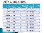 area allocations