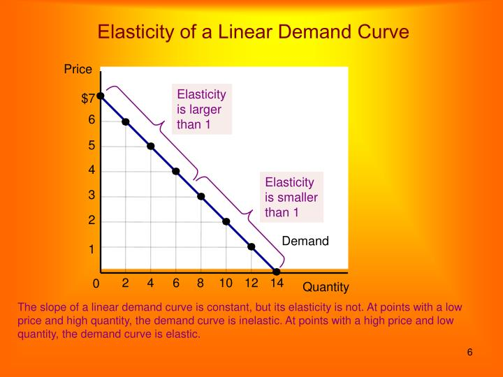 Elasticity of a Linear Demand Curve