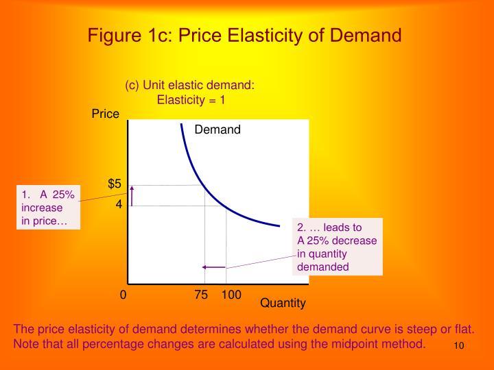 Figure 1c: Price Elasticity of Demand