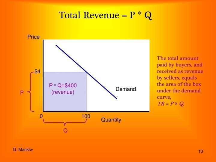 Total Revenue = P * Q