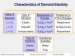 characteristics of demand elasticity