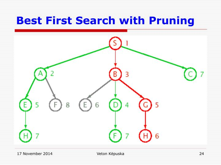 Best First Search with Pruning