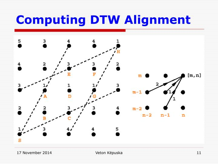 Computing DTW Alignment