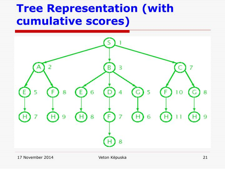 Tree Representation (with cumulative scores)