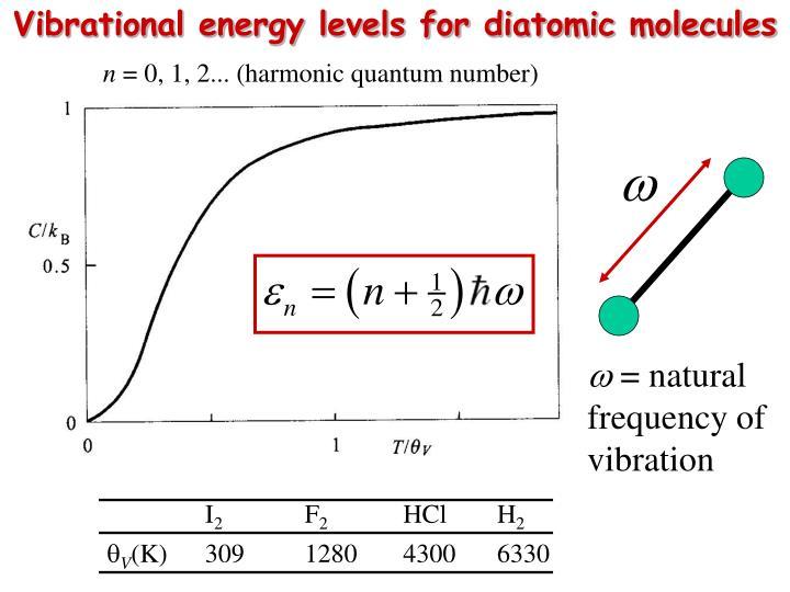 Vibrational energy levels for diatomic molecules