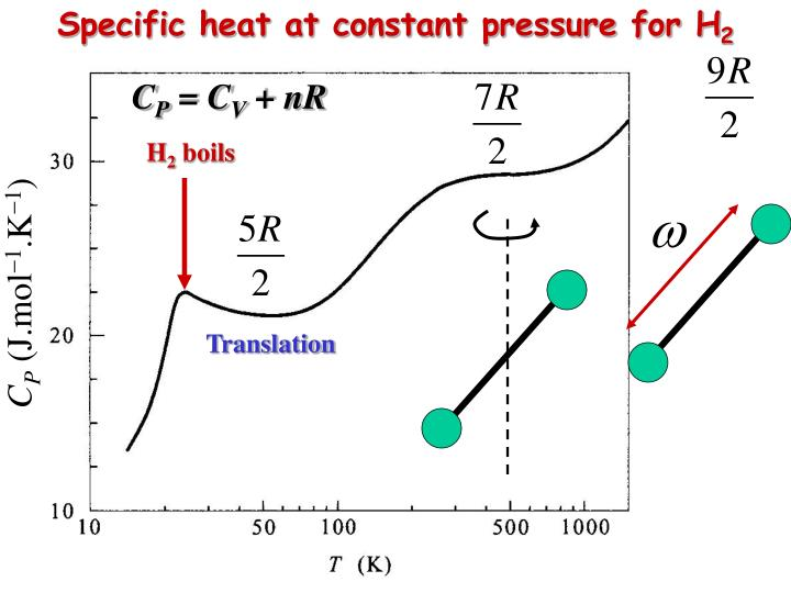 Specific heat at constant pressure for H