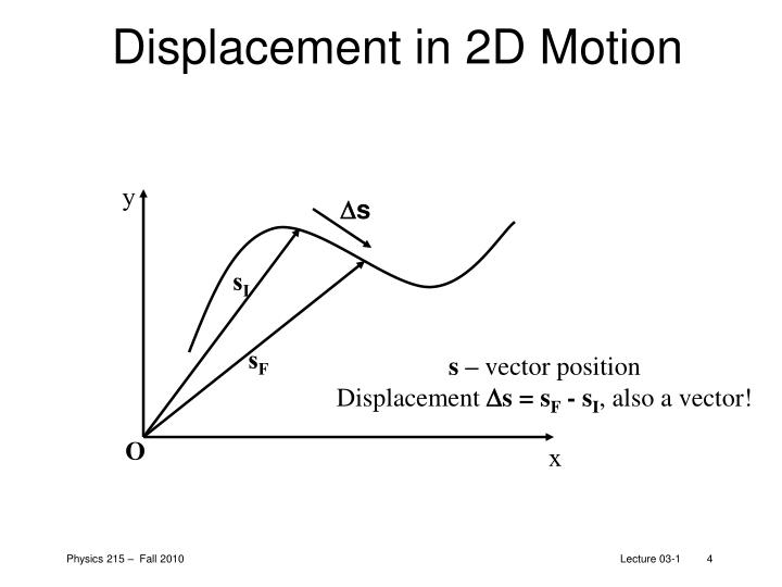 Displacement in 2D Motion