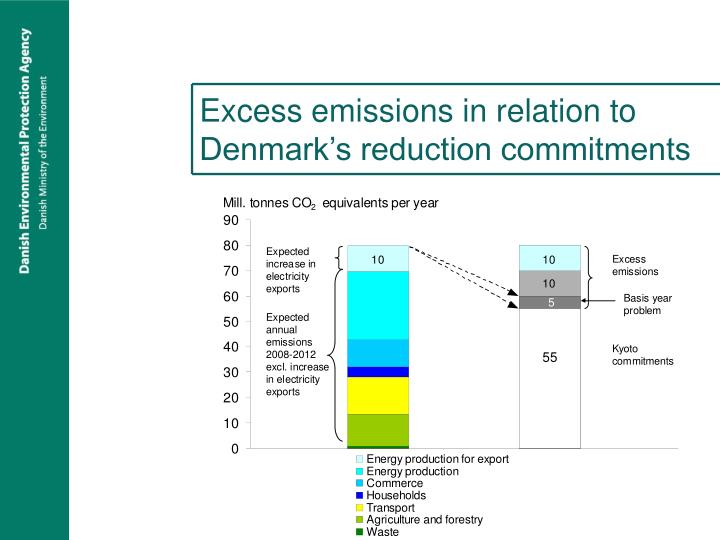 Excess emissions in relation to Denmark's reduction commitments