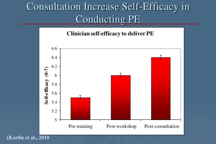Consultation Increase Self-Efficacy in