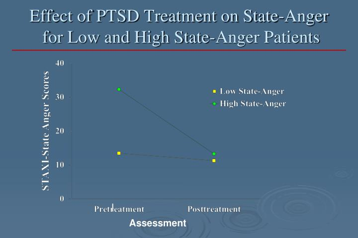 Effect of PTSD Treatment on State-Anger