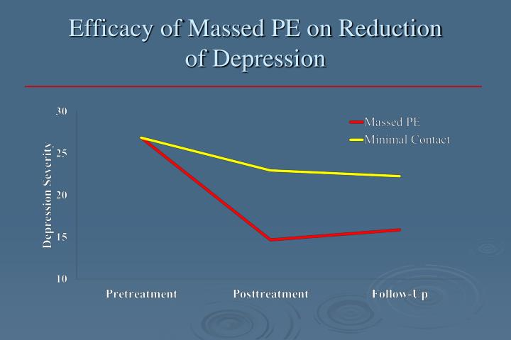 Efficacy of Massed PE on Reduction