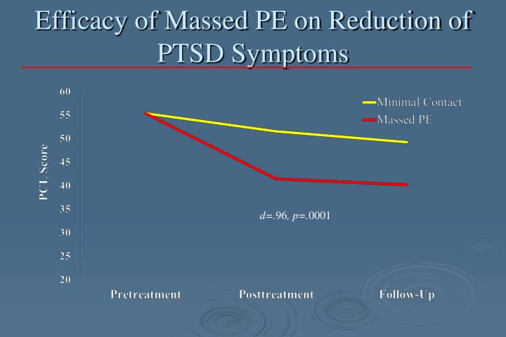 Efficacy of Massed PE on Reduction of PTSD Symptoms